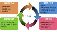 合肥网站搜索引擎优化排名原理通俗简单分析一下